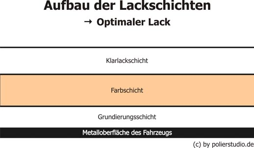 Lackschaden Diagramme - Polierstudio und Autoaufbereitung - Wetzlar